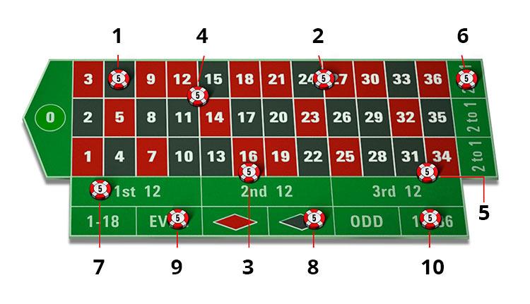 Giới thiệu trò chơi Roulette tại nhà cái W88 2