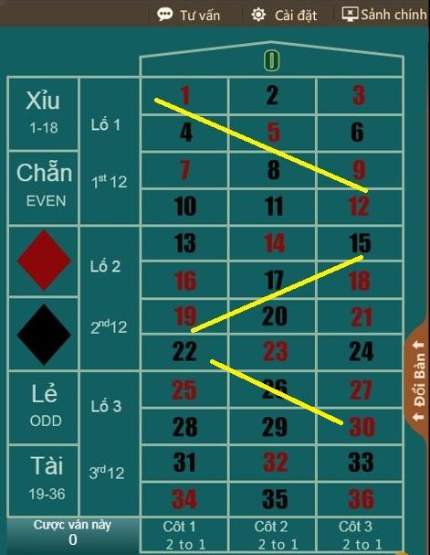 Hướng dẫn cược Roulette chắc thắng tại nhà cái W88 3