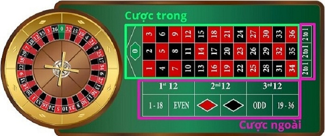 Hướng dẫn chơi Roulette tại Fun88 3