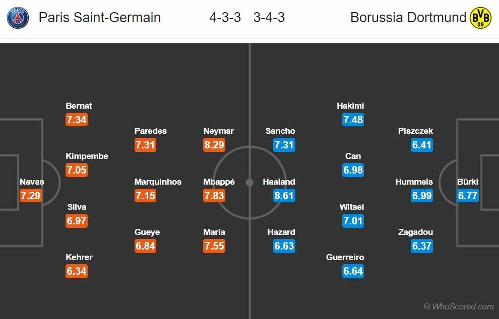 M88 Soi kèo PSG vs Dortmund (3h ngày 123) Nhà giàu lại khóc hình ảnh