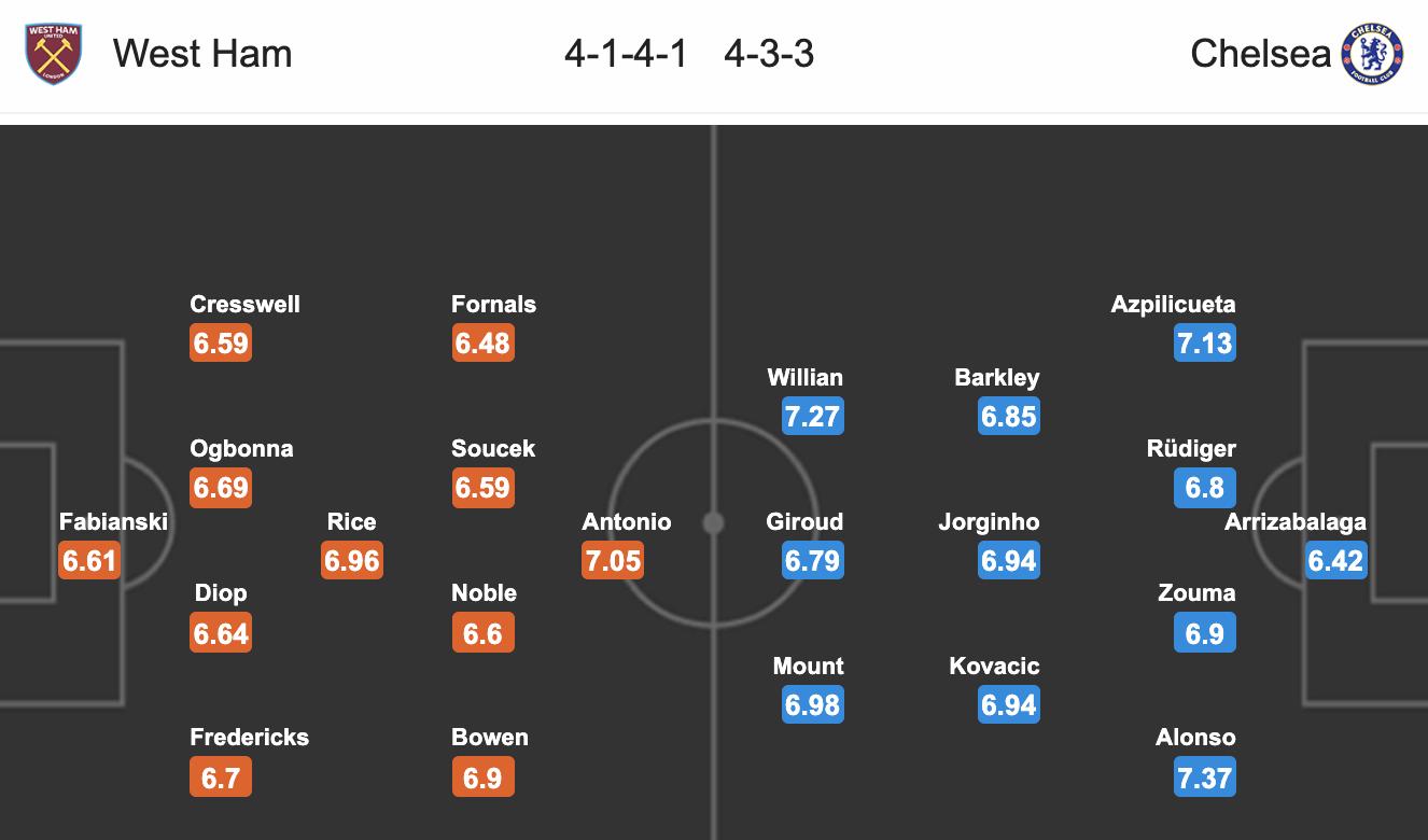 Fun88 Soi kèo West Ham vs Chelsea (02h15 ngày 27) Tái lập khoảng cách hình ảnh gốc 4