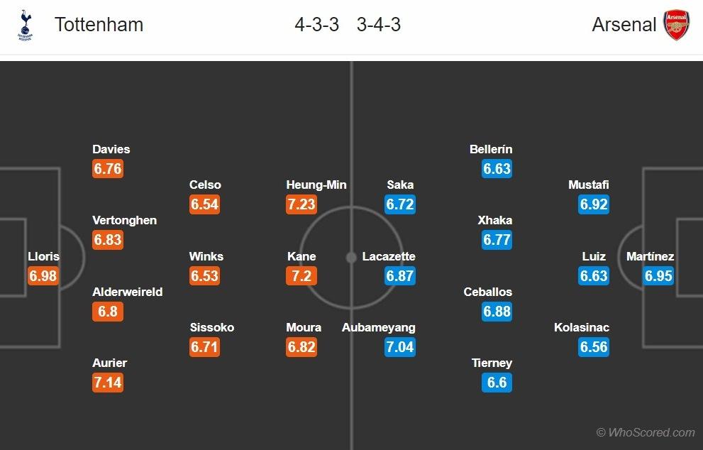 M88 Soi kèo Tottenham vs Arsenal (22h30 ngày 127) Chung nỗi niềm hình ảnh