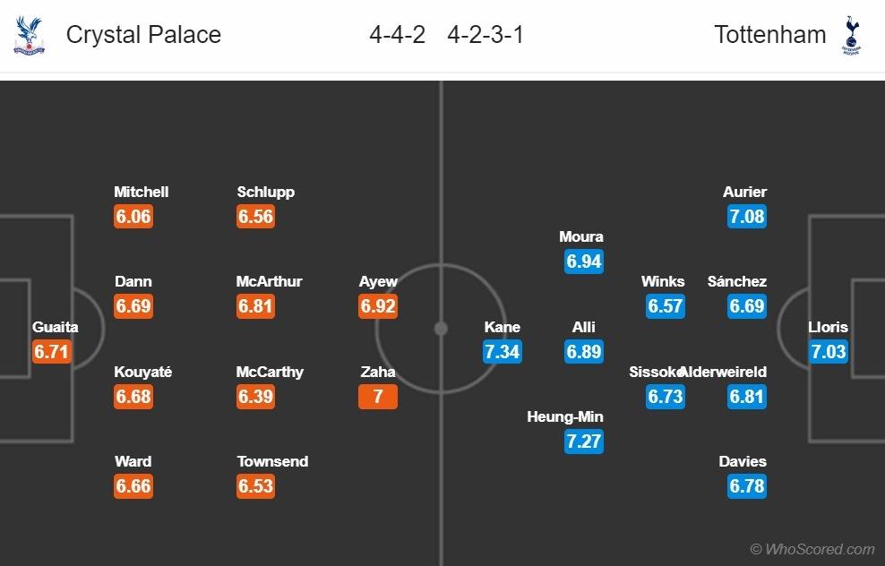 Palace vs Tottenham doi hinh